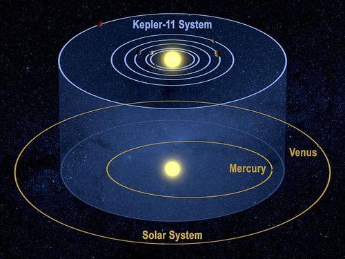 799px-Kepler-11_System